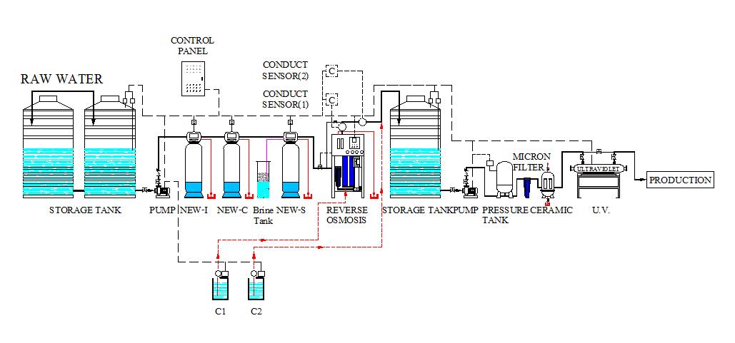 เครื่องกรองน้ำ รับติดตั้งโรงงานน้ำดื่มสิงห์บุรี hydroproperty com 0117 1 2 img1 0546
